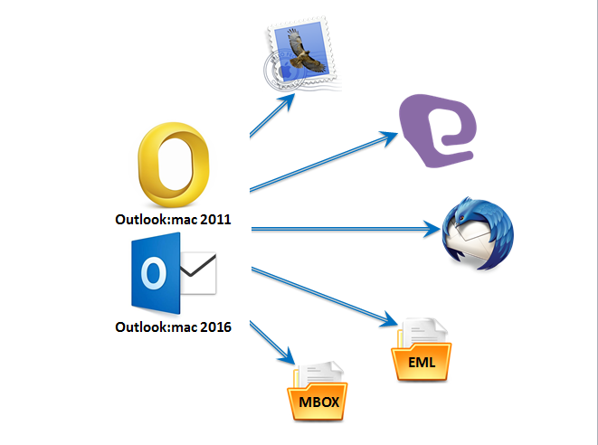 transfer emails from Outlook 2011 to mac Mail